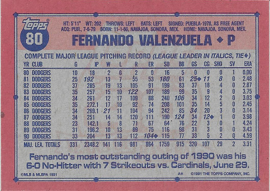 1991 Topps #80 Fernando Valenzuela ERR (104 ER in '90 Tied League Lead)