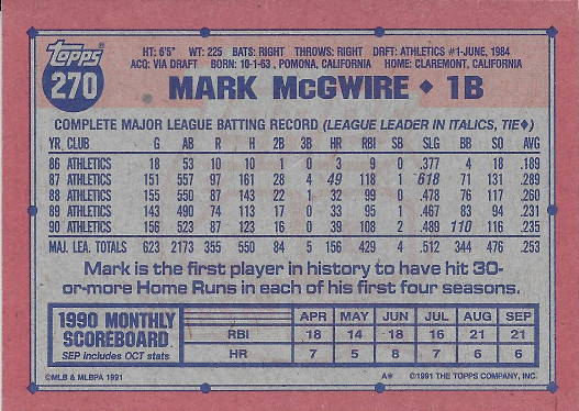 1991 Topps #270 Mark McGwire ERR (1987 Slug % 618)